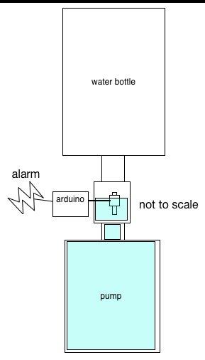inline liquid level switch
